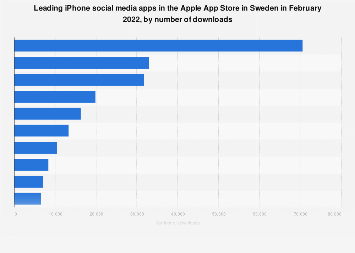 Leading iPhone social networking apps in Sweden 2017, by downloads
