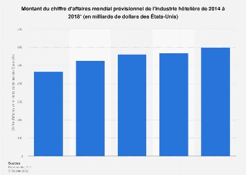 Chiffre d'affaires mondial prévisionnel du secteur hôtelier 2014-2017