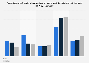 U.S. adults that would use an app to track diet and nutrition 2017, by community