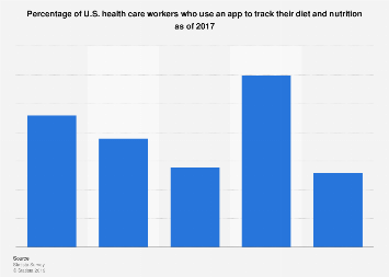 U.S. health care workers that use an app to track diet and nutrition 2017