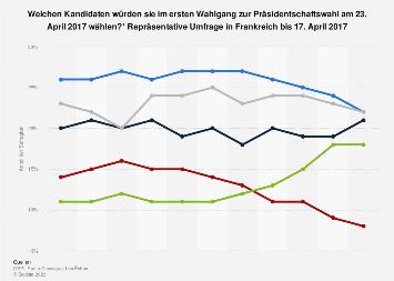 Umfrage zum ersten Wahlgang der Präsidentschaftswahl in Frankreich 2017