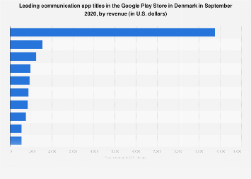 Leading Android communication apps in Denmark 2019, by revenue