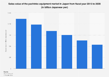 Pachinko equipment market sales value in Japan FY 2011-2016