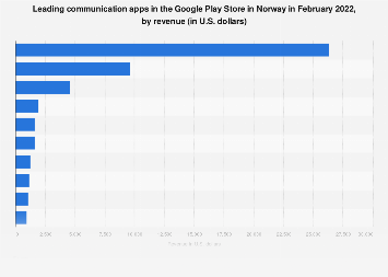 Leading Android communication apps in Norway 2017, by revenue