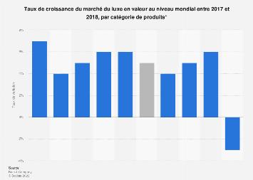 Évolution du secteur mondial du luxe par catégorie 2017-2018