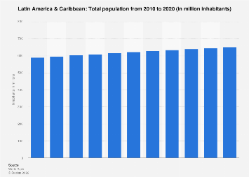 Total population of Latin America & Caribbean 2016