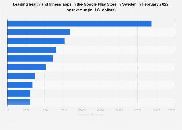 Leading Android health apps in Sweden 2019, by revenue
