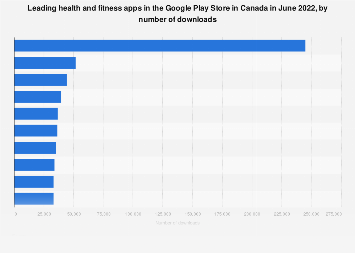 Leading health and fitness apps in Google Play in Canada 2017, by downloads