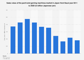 Pachi-slot machines market sales value in Japan FY 2011-2016