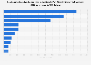 Leading Android music apps in Norway 2017, by revenue