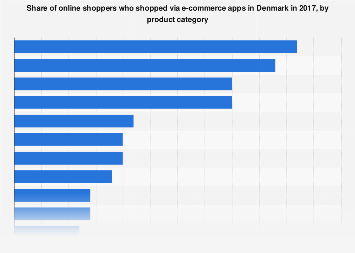 Online shopping in Denmark via apps 2017, by product category