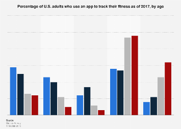 U.S. adults that use an app to track fitness 2017, by age