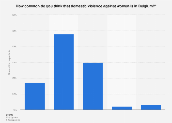 Public perception commonness of domestic violence against women in Belgium 2016