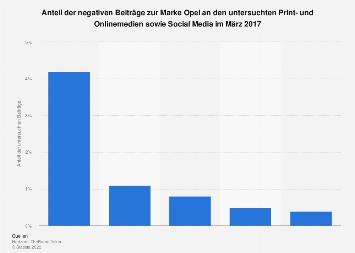 Negative Assoziationen mit der Marke Opel im März 2017