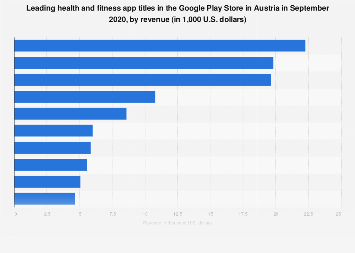 Austria: top Android health apps by revenue 2019 | Statista