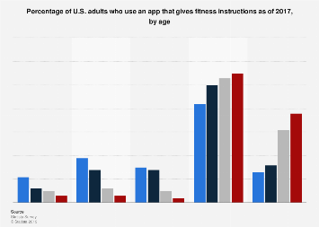 U.S. adults that use an app to get fitness instructions 2017, by age
