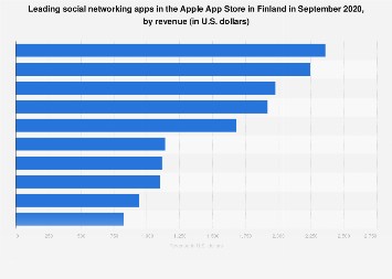 Leading iPhone social networking apps in Finland 2017, by revenue