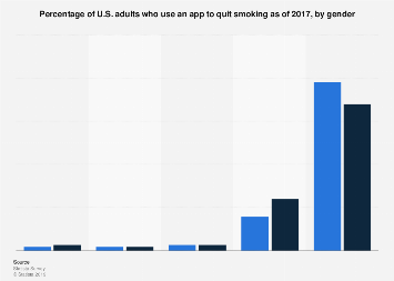 U.S. adults that used an app to quit smoking 2017, by gender