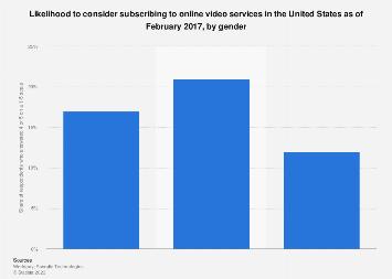 Likelihood of considering online video subscription in the U.S. 2017, by gender