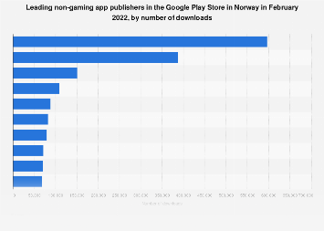 Leading non-gaming Android app publishers in Norway 2017, by downloads