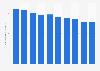 Prison population rates in Singapore 2005-2015