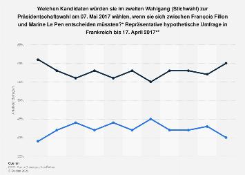 Umfrage zur Stichwahl der Präsidentschaftswahl in Frankreich Fillon vs. Le Pen 2017