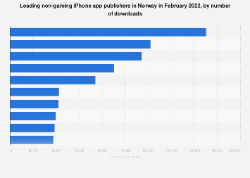 Leading iPhone non-gaming app publishers in Norway 2017, by downloads