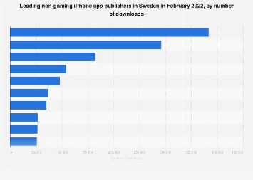 Leading iPhone non-gaming app publishers in Sweden 2017, by downloads