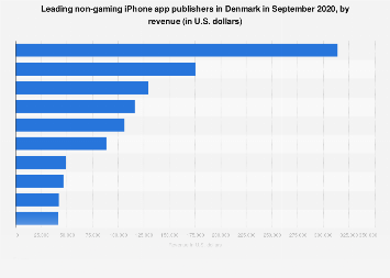 Leading iPhone non-gaming app publishers in Denmark in 2017, by revenue