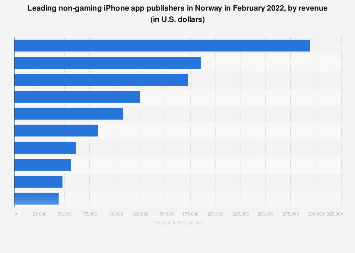 Leading iPhone non-gaming app publishers in Norway in 2017, by revenue