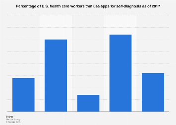 U.S. health care workers that used apps for self-diagnosis 2017