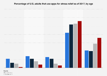 U.S. adults that used apps to relieve stress 2017, by age