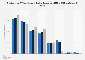 Pay TV households in Eastern Europe 2010-2022, by platform