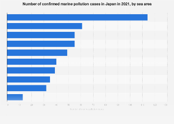 Number of marine pollution cases in Japan 2016, by sea area