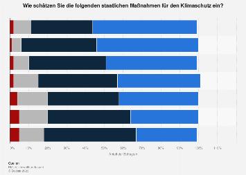 Bewertung der staatlichen Maßnahmen für den Klimaschutz in Deutschland 2016