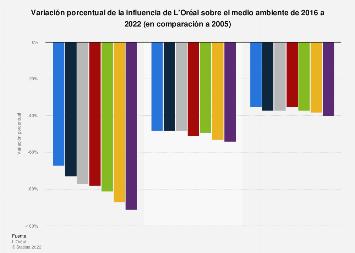 Cambio porcentual de la influencia medioambiental de L'Oréal 2005-2017