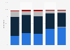 Frequency of email usage New Zealand 2007-2015