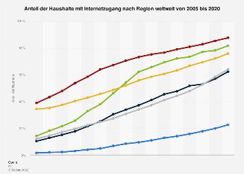 Anteil der Haushalte mit Internetzugang nach Region weltweit bis 2018