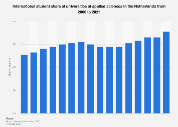 International student share universities of applied science the Netherlands 2007-2016