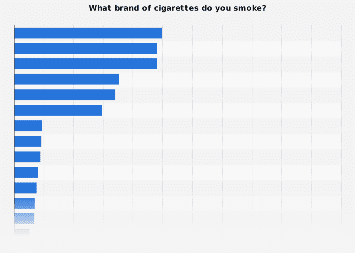 Brands of cigarettes smoked in Turkey 2017