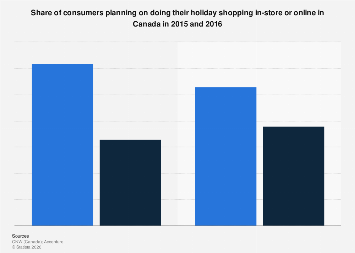 Consumers doing holiday shopping in-store or online in Canada 2015-2016