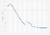 Taux de chômage en Espagne 2010-2021