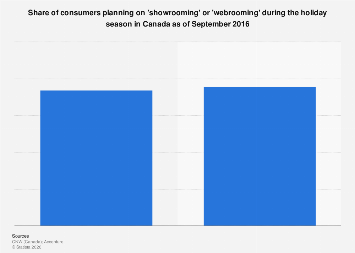 Consumers showrooming or webrooming during the holiday season in Canada 2016