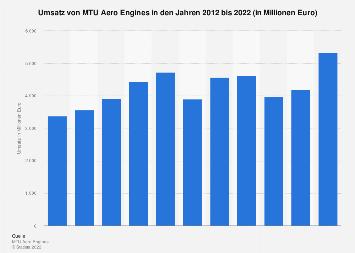 MTU Aero Engines - Umsatz bis 2018