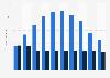 Musik: Vergleich der Anzahl der Rohlinge und CD-Alben 2001 bis 2010