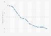 Durchschnittliche Anzahl der Musik-Downloads pro Person von 2001 bis 2010