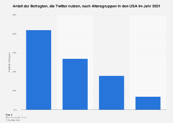 Umfrage zur Nutzung von Twitter  nach Altersgruppen in den USA 2018