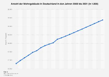 Wohngebäude - Bestand in Deutschland bis 2016