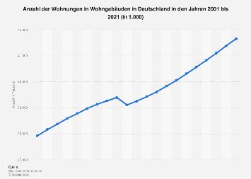 Wohnungen - Anzahl in Wohngebäuden in Deutschland bis 2018