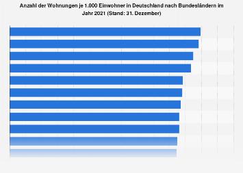 Wohnungen je 1.000 Einwohner in Deutschland nach Bundesländern 2016